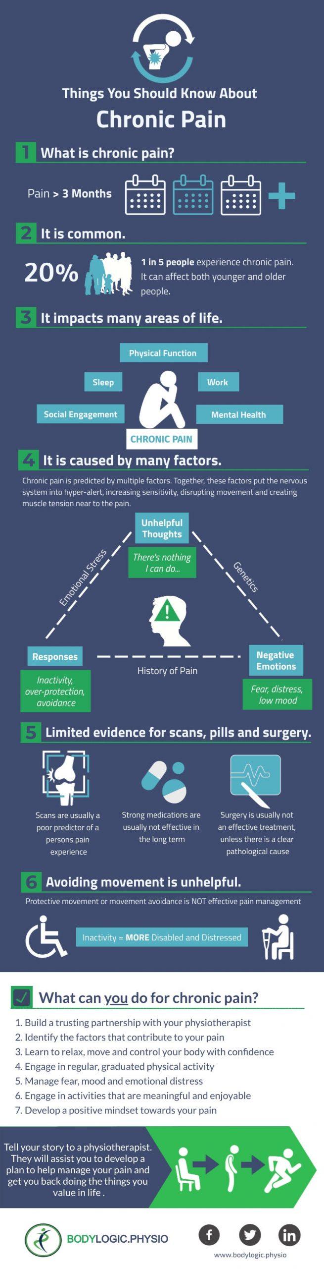 Chronic pain infographic